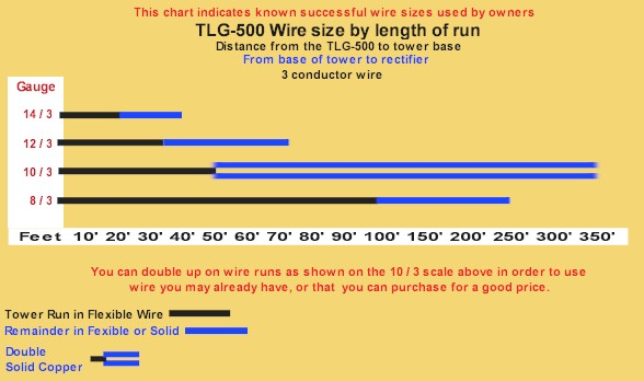 Tlg windpower power class series wind generator blades this chart shows the tower run in black and from the tower base to the battery bank in blue greentooth Choice Image